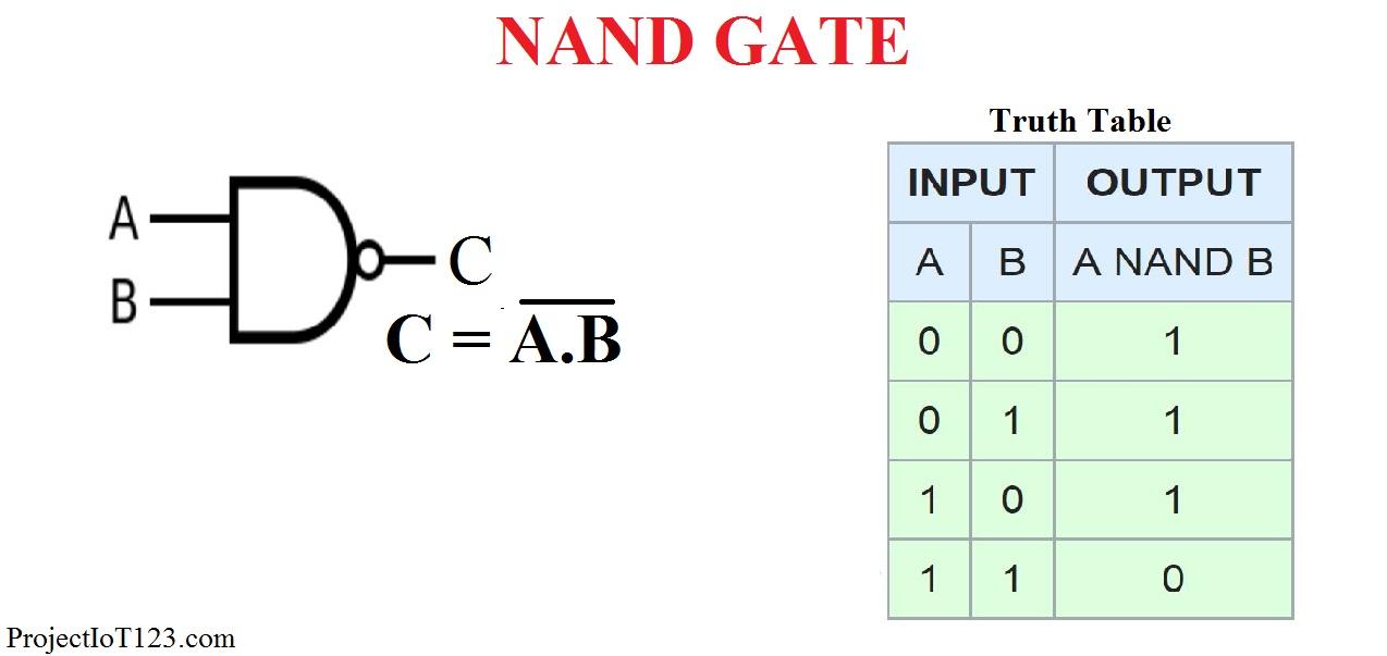 Digital Logic Gates |Microsolution